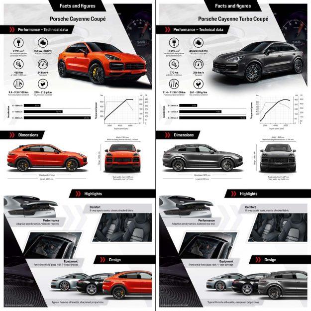 Porsche Cayenne Coupe [2019]