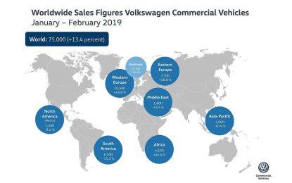 VW Privredna vozila u prva dva mjeseca ove godine povećala prodaju za 13,4%
