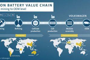 Volkswagen Group osigurava zalihe Litija