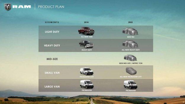 Ram 2018-2022. plan