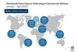 Volkswagen Privredna vozila u prva 4 mjeseca isporučila 170.000 vozila
