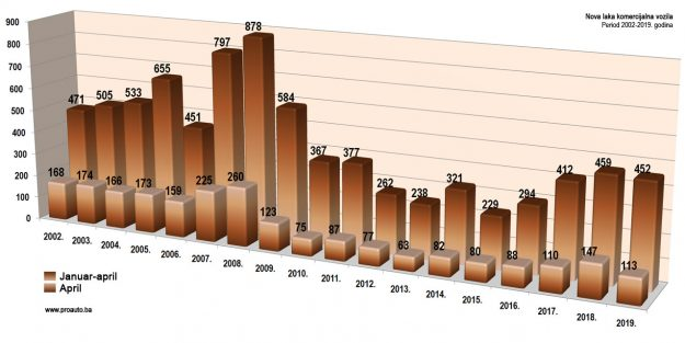 trziste-bih-2019-04-proauto-dijagram-aprilske-prodaje-laka-komercijalna-vozila