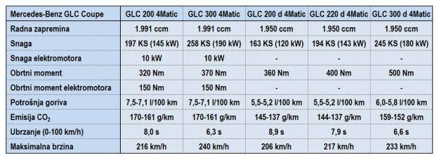 Mercedes-Benz-GLC-Coupe-[2019]-Tehnicki-podaci