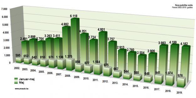 trziste-bih-2019-05-proauto-dijagram-majske-prodaje-putnicka-vozila