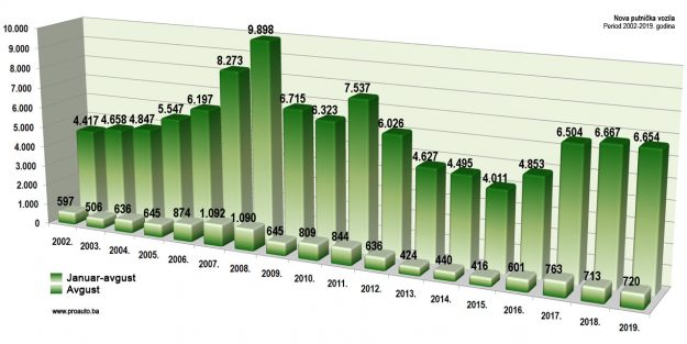trziste-bih-2019-08-proauto-dijagram-avhustovske-prodaje-putnicka-vozila