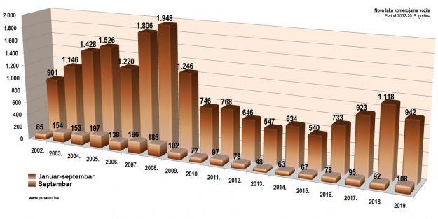 trziste-bih-2019-09-proauto-dijagram-septembarske-prodaje-laka-komercijalna-vozila