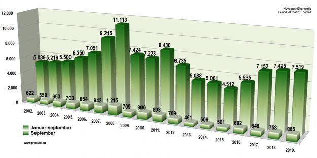trziste-bih-2019-09-proauto-dijagram-septembarske-prodaje-putnicka-vozila