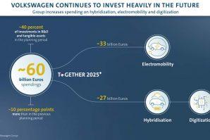 Volkswagen Group planira velike investicije na buduća područja hibridizacije, električne mobilnosti i digitalizacije
