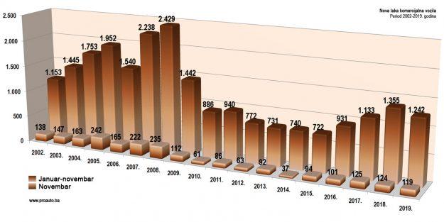 trziste-bih-2019-11-proauto-dijagram-novembarske-prodaje-laka-komercijalna-vozila