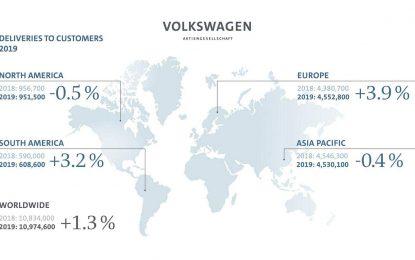 Volkswagen Group – prodajni rezultati u 2019. godini