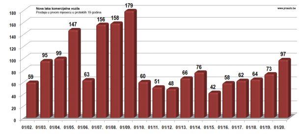 trziste-bih-2020-01-proauto-dijagram-poredjenja-prodaje-u-januaru-laka-komercijalna-vozila