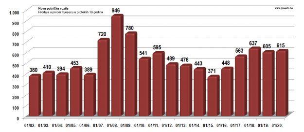 trziste-bih-2020-01-proauto-dijagram-poredjenja-prodaje-u-januaru-putnicka-vozila