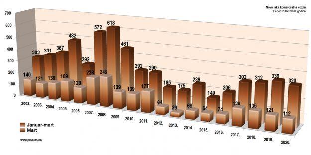 trziste-bih-2020-03-proauto-dijagram-martovske-prodaje-laka-komercijalna-vozila