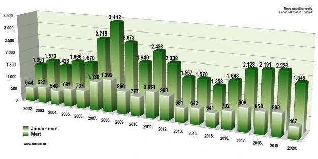 trziste-bih-2020-03-proauto-dijagram-martovske-prodaje-putnicka-vozila