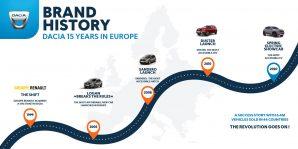 jubilej-dacia-15-modernih-godina-u-evropi-2020-groupe-renault-proauto-01-grafikon