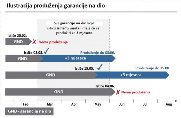 porsche-bh-postprodaja-produzen-garantni-rok-na-originalne-dijelove-2020-proauto-01