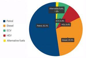 Porast potražnje za električnim i hibridnim vozilima u Evropi