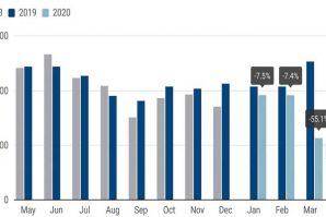 Najveći pad prodaje novih automobila u Evropi, od kada se vodi statistika