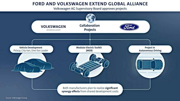 volkswagen-i-ford-saradnja-tri-projekta-2020-proauto-01