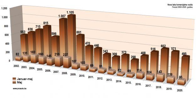 trziste-bih-2020-05-proauto-dijagram-majske-prodaje-laka-komercijalna-vozila