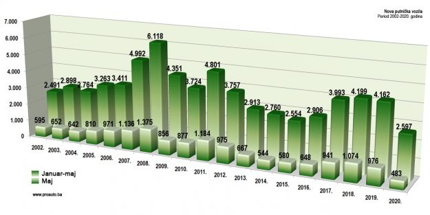 trziste-bih-2020-05-proauto-dijagram-majske-prodaje-putnicka-vozila