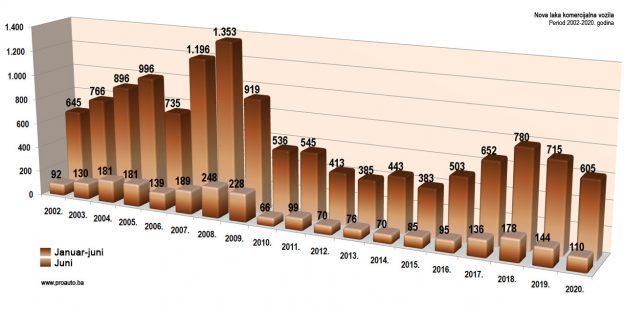 trziste-bih-2020-06-proauto-dijagram-junske-prodaje-laka-komercijalna-vozila