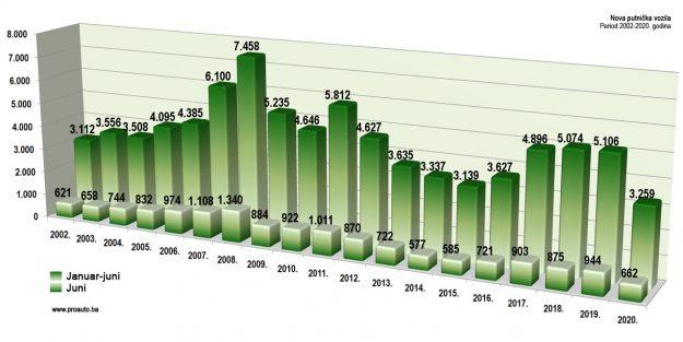 trziste-bih-2020-06-proauto-dijagram-junske-prodaje-putnicka-vozila