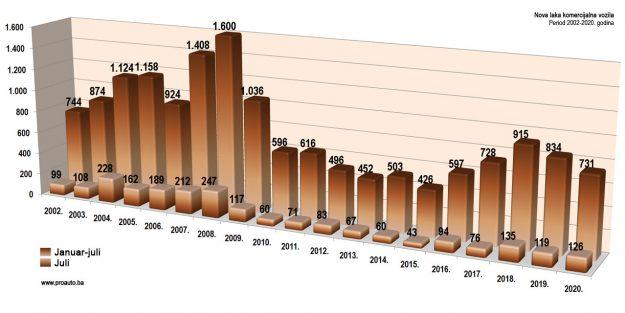 trziste-bih-2020-07-proauto-dijagram-julske-prodaje-laka-komercijalna-vozila