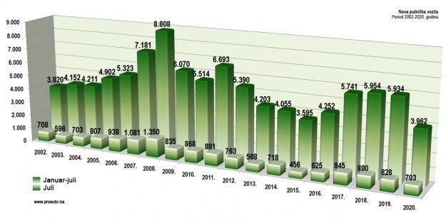 trziste-bih-2020-07-proauto-dijagram-julske-prodaje-putnicka-vozila
