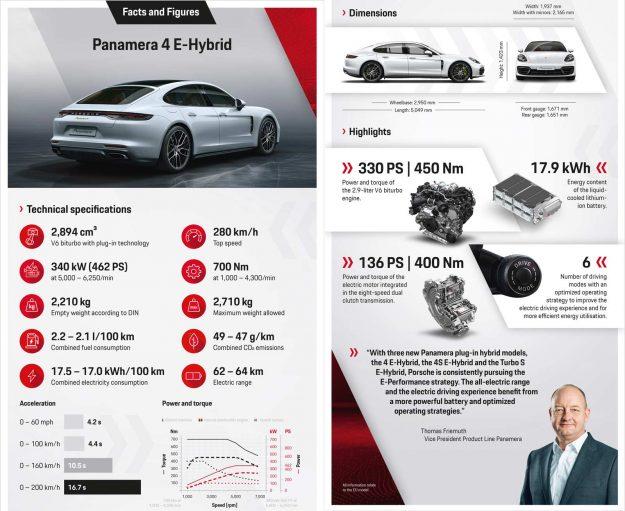 Porsche Panamera 4 E-Hybrid [2020]