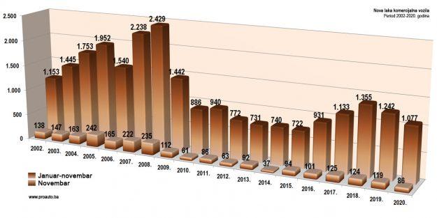 trziste-bih-2020-11-proauto-dijagram-novembarske-prodaje-laka-komercijalna-vozila
