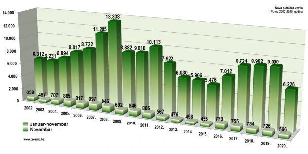 trziste-bih-2020-11-proauto-dijagram-novembarske-prodaje-putnicka-vozila