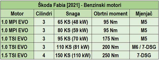 najava-za-skodu-fabiju-cetvrte-generacije-2021-proauto-03-tabela-benzinski-motori