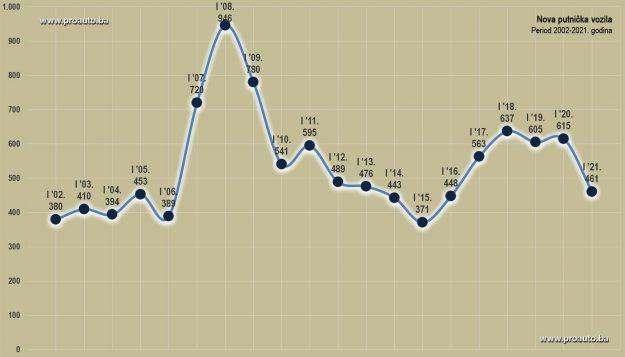 trziste-bih-2021-01-proauto-dijagram-januarske-prodaje-putnicka-vozila