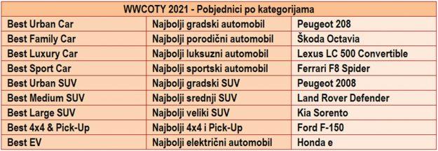 wwcoty-2021-proauto-tabela