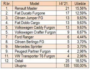 trziste-bih-2021-01-02-proauto-laka-komercijalna-vozila-modeli