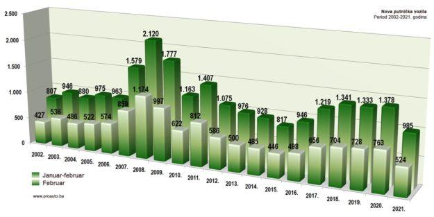 trziste-bih-2021-02-proauto-dijagram-februarske-prodaje-putnicka-vozila