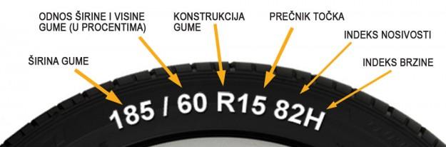savjeti-gume-za-sportske-automobile-proauto-04-oznake