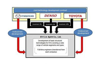 Zajedničko ulaganje Toyote, Mazde i Densa