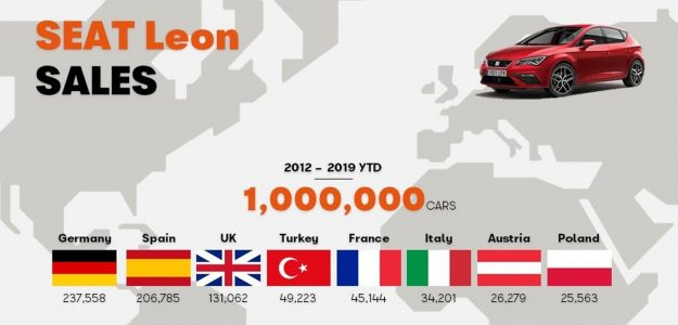 jubilej-seat-leon-iii-prodato-milion-primjeraka-2019-proauto-02
