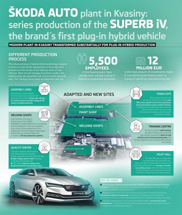 skoda-superb-iv-plug-in-hybrid-proizvodnja-2019-proauto-01