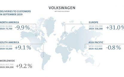 Volkswagen Group u septembru povećao prodaju za 9,2%