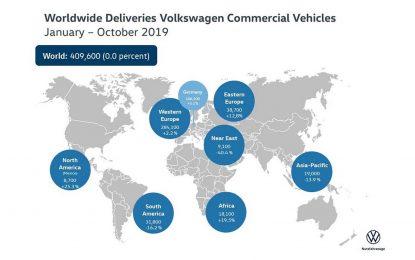 Volkswagen Privredna vozila – u oktobru povećanje prodaje od 5%