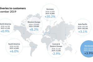 Volkswagen u novembru zabilježio rast prodaje od 3,9%