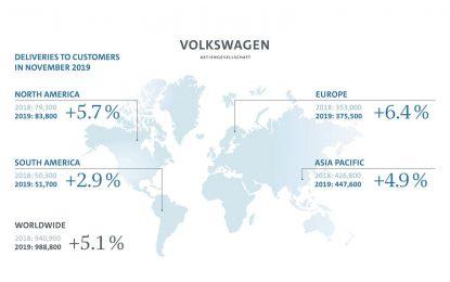 Volkswagen Group po prvi put ove godine premašio nivo prodaje iz protekle godine