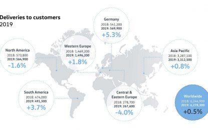 Volkswagen u 2019. godini povećao prodaju putničkih vozila