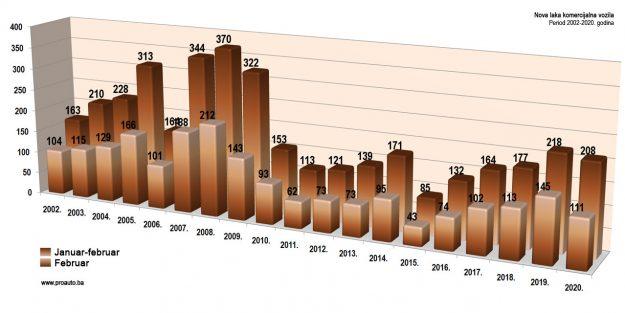 trziste-bih-2020-02-proauto-dijagram-februarske-prodaje-laka-komercijalna-vozila