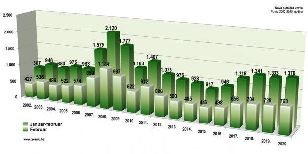 trziste-bih-2020-02-proauto-dijagram-februarske-prodaje-putnicka-vozila