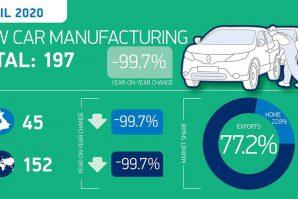 U aprilu u Velikoj Britaniji zabilježen pad proizvodnje automobila od 99,7%