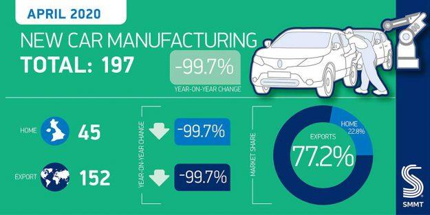 smmt-velika-britanija-2020-04-proauto-01-proizvodnja-automobili